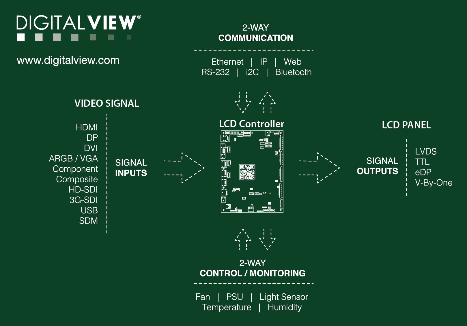 digital view lcd controller